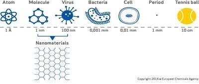 Aggiornamento REACH: modifica Allegati I, III, VI, VII, VIII, IX, X, XI, XII per ricomprendere le nanoforme delle sostanze